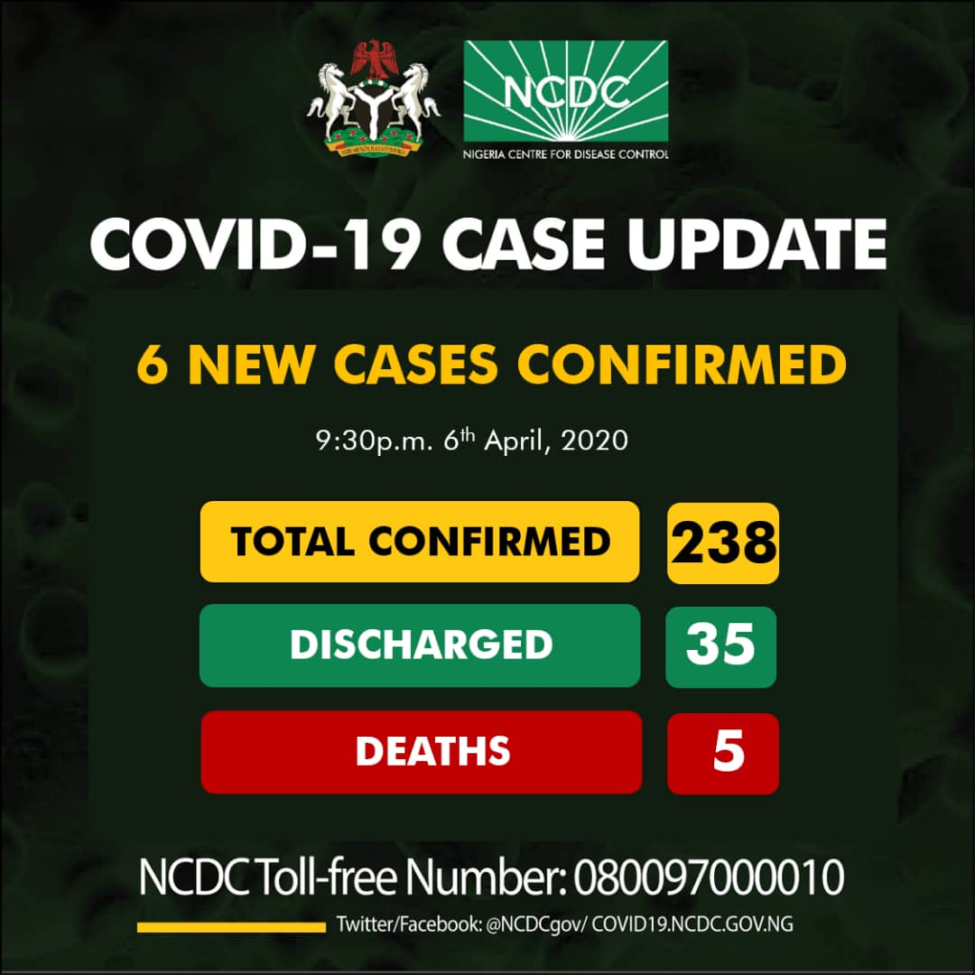NCDC announces 6 new coronavirus cases in Kwara, FCT, 2 other states